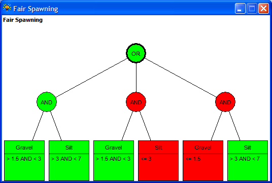 Figure 26: The Fair Spawning dependency network showing solid red or green in each component due to its use of simple arguments.