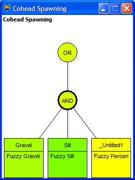 Figure 35: The Cohead Spawning dependency network after the addition of the new calculated data link presently named _Untitled1.