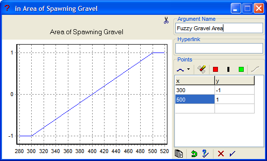 Figure 37: The Fuzzy Gravel Area argument in the Area of Spawning Gravel data link.