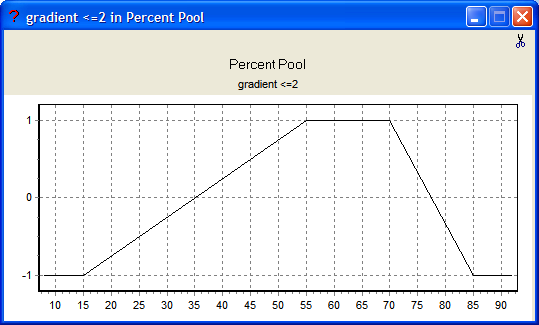 Figure 39: The Gradient ≤ 2 fuzzy argument in the Percent Pool Data link.